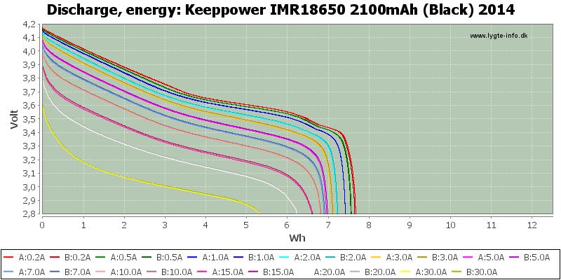 Keeppower%20IMR18650%202100mAh%20(Black)%202014-Energy