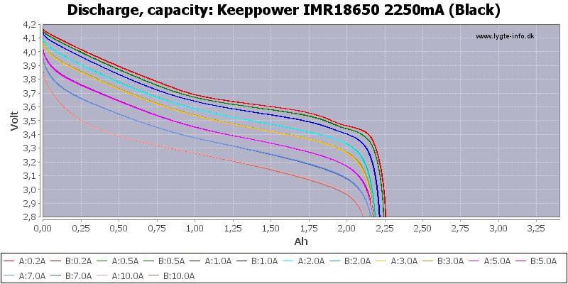 Keeppower%20IMR18650%202250mA%20(Black)-Capacity