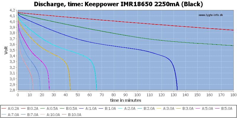 Keeppower%20IMR18650%202250mA%20(Black)-CapacityTime