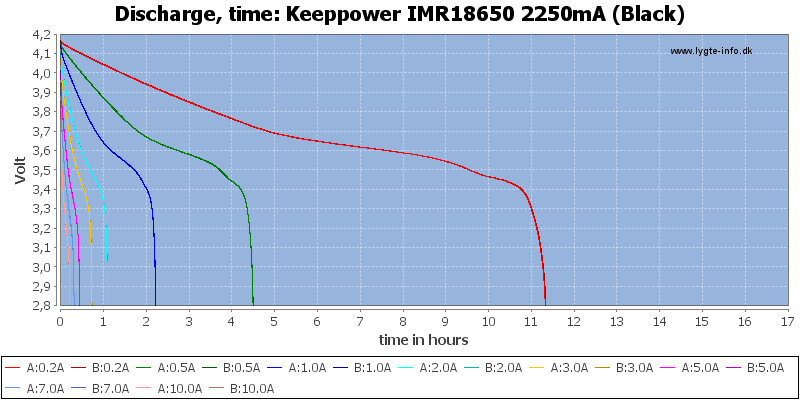 Keeppower%20IMR18650%202250mA%20(Black)-CapacityTimeHours