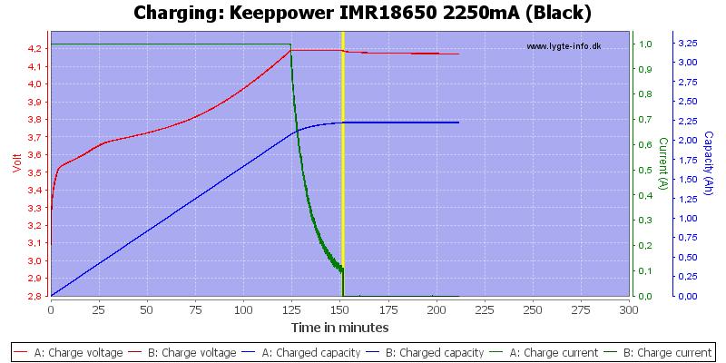 Keeppower%20IMR18650%202250mA%20(Black)-Charge