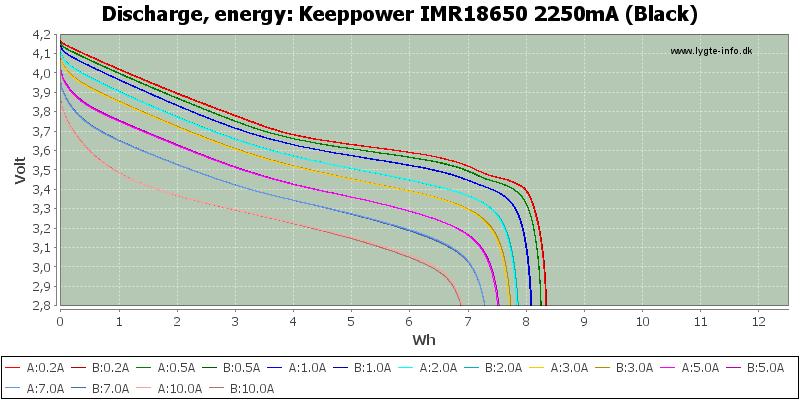 Keeppower%20IMR18650%202250mA%20(Black)-Energy