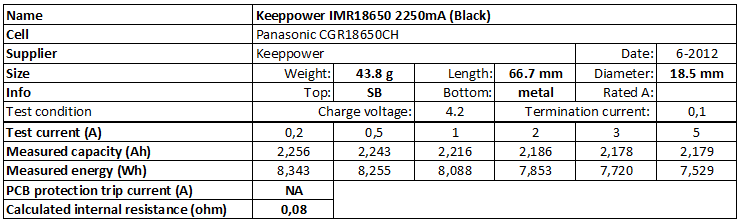Keeppower%20IMR18650%202250mA%20(Black)-info