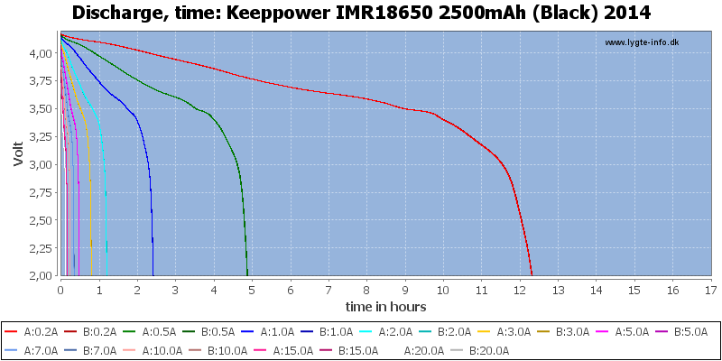 Keeppower%20IMR18650%202500mAh%20(Black)%202014-CapacityTimeHours