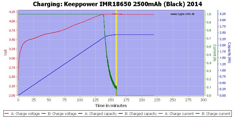 Keeppower%20IMR18650%202500mAh%20(Black)%202014-Charge