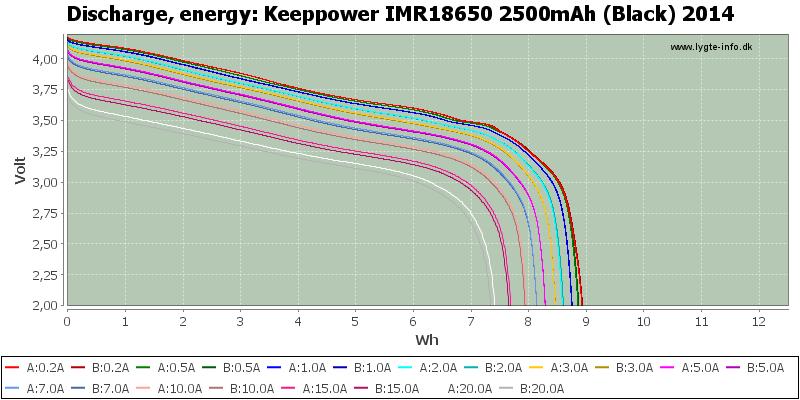 Keeppower%20IMR18650%202500mAh%20(Black)%202014-Energy