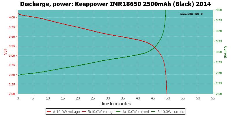 Keeppower%20IMR18650%202500mAh%20(Black)%202014-PowerLoadTime