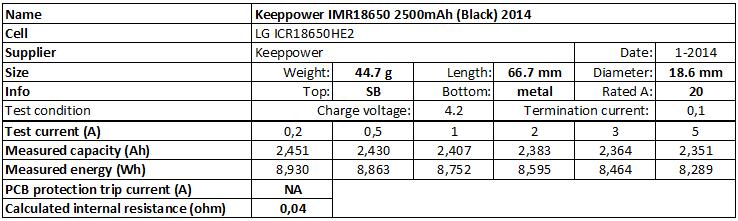 Keeppower%20IMR18650%202500mAh%20(Black)%202014-info