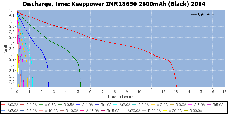 Keeppower%20IMR18650%202600mAh%20(Black)%202014-CapacityTimeHours