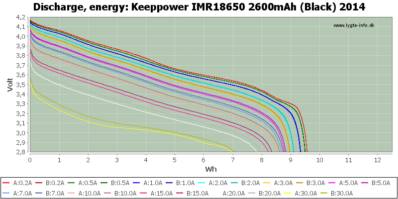 Keeppower%20IMR18650%202600mAh%20(Black)%202014-Energy