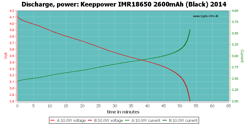 Keeppower%20IMR18650%202600mAh%20(Black)%202014-PowerLoadTime