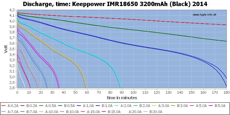 Keeppower%20IMR18650%203200mAh%20(Black)%202014-CapacityTime