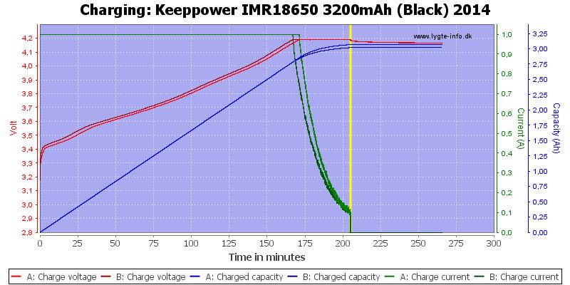 Keeppower%20IMR18650%203200mAh%20(Black)%202014-Charge