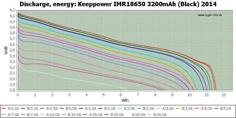 Keeppower%20IMR18650%203200mAh%20(Black)%202014-Energy