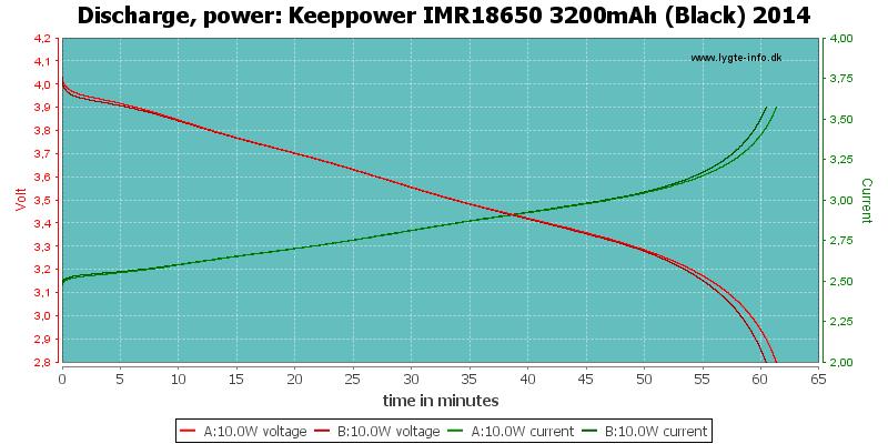 Keeppower%20IMR18650%203200mAh%20(Black)%202014-PowerLoadTime