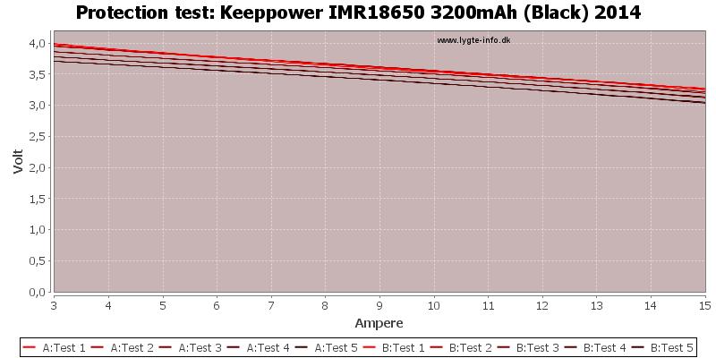 Keeppower%20IMR18650%203200mAh%20(Black)%202014-TripCurrent