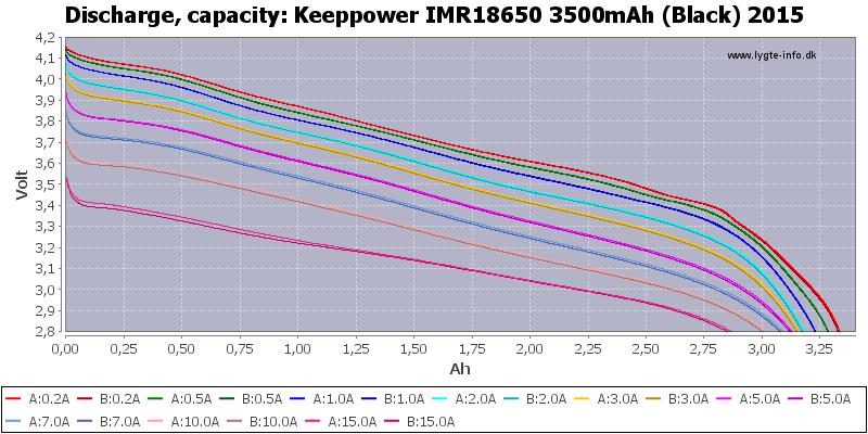 Keeppower%20IMR18650%203500mAh%20(Black)%202015-Capacity