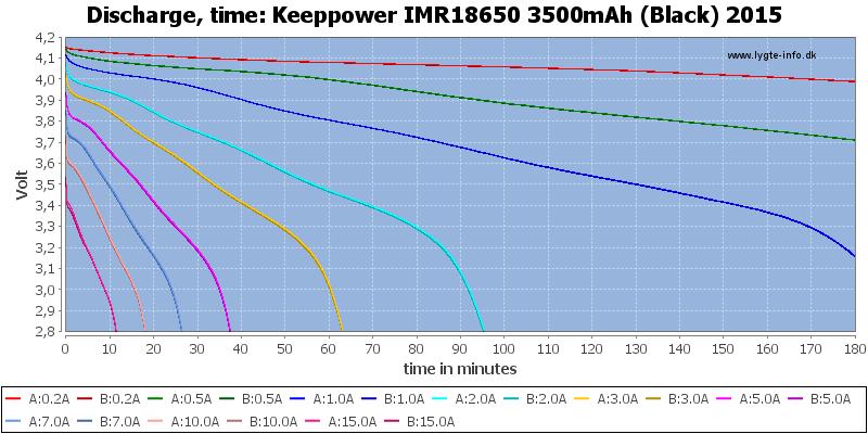 Keeppower%20IMR18650%203500mAh%20(Black)%202015-CapacityTime