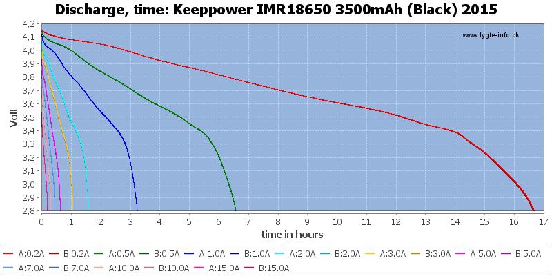 Keeppower%20IMR18650%203500mAh%20(Black)%202015-CapacityTimeHours