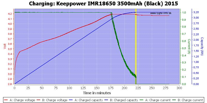 Keeppower%20IMR18650%203500mAh%20(Black)%202015-Charge