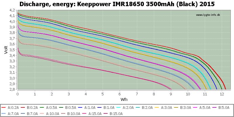Keeppower%20IMR18650%203500mAh%20(Black)%202015-Energy