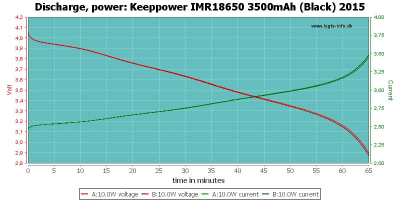 Keeppower%20IMR18650%203500mAh%20(Black)%202015-PowerLoadTime