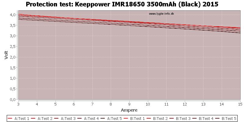 Keeppower%20IMR18650%203500mAh%20(Black)%202015-TripCurrent