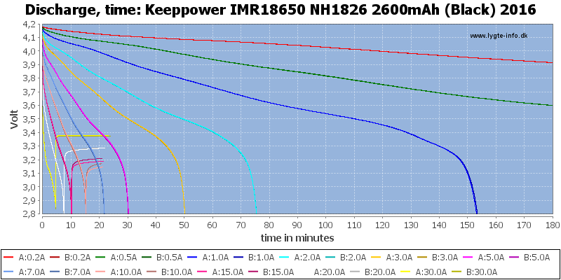 Keeppower%20IMR18650%20NH1826%202600mAh%20(Black)%202016-CapacityTime