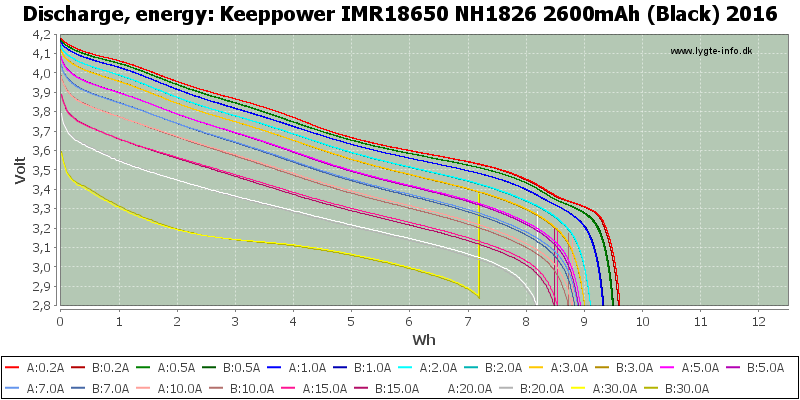 Keeppower%20IMR18650%20NH1826%202600mAh%20(Black)%202016-Energy