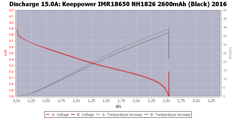 Keeppower%20IMR18650%20NH1826%202600mAh%20(Black)%202016-Temp-15.0