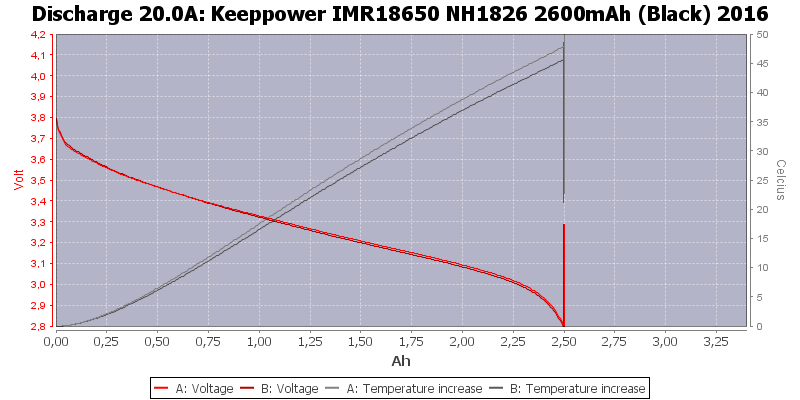 Keeppower%20IMR18650%20NH1826%202600mAh%20(Black)%202016-Temp-20.0