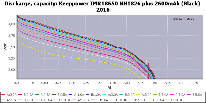 Keeppower%20IMR18650%20NH1826%20plus%202600mAh%20(Black)%202016-Capacity