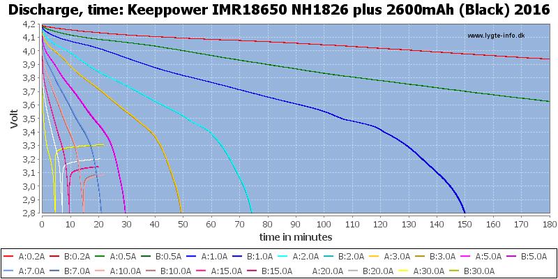Keeppower%20IMR18650%20NH1826%20plus%202600mAh%20(Black)%202016-CapacityTime