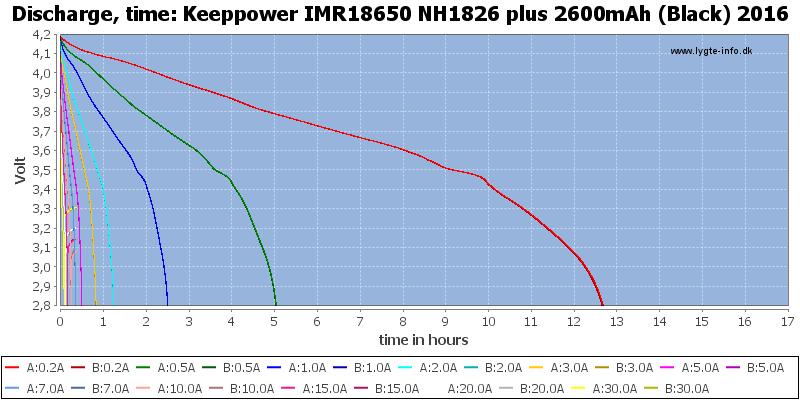 Keeppower%20IMR18650%20NH1826%20plus%202600mAh%20(Black)%202016-CapacityTimeHours