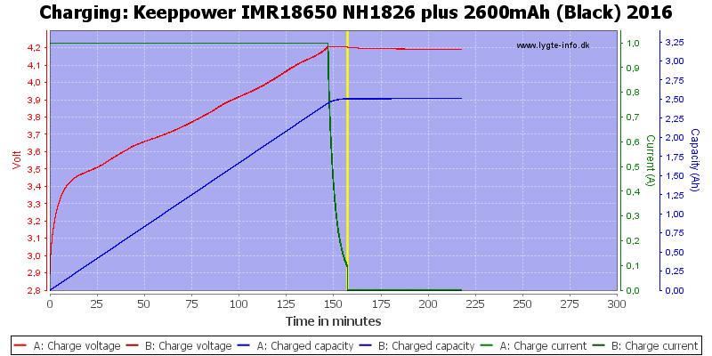 Keeppower%20IMR18650%20NH1826%20plus%202600mAh%20(Black)%202016-Charge