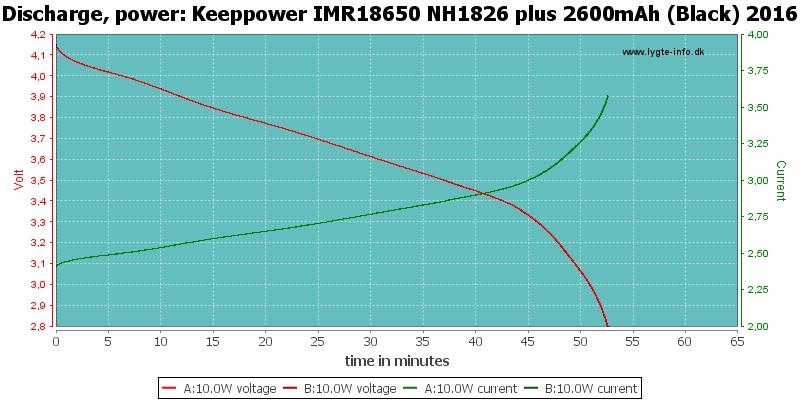 Keeppower%20IMR18650%20NH1826%20plus%202600mAh%20(Black)%202016-PowerLoadTime
