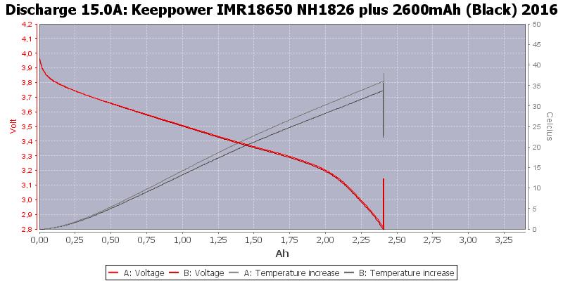 Keeppower%20IMR18650%20NH1826%20plus%202600mAh%20(Black)%202016-Temp-15.0