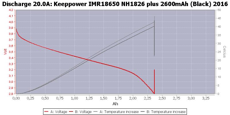 Keeppower%20IMR18650%20NH1826%20plus%202600mAh%20(Black)%202016-Temp-20.0
