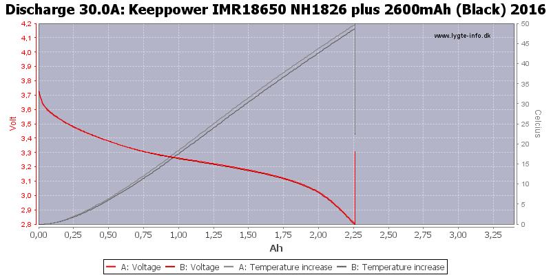 Keeppower%20IMR18650%20NH1826%20plus%202600mAh%20(Black)%202016-Temp-30.0