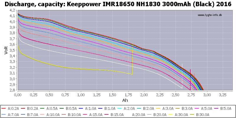 Keeppower%20IMR18650%20NH1830%203000mAh%20(Black)%202016-Capacity