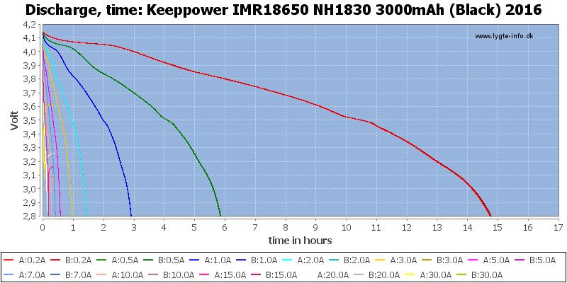 Keeppower%20IMR18650%20NH1830%203000mAh%20(Black)%202016-CapacityTimeHours