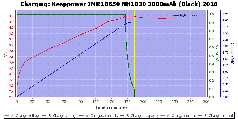 Keeppower%20IMR18650%20NH1830%203000mAh%20(Black)%202016-Charge