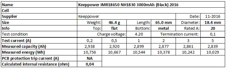 Keeppower%20IMR18650%20NH1830%203000mAh%20(Black)%202016-info