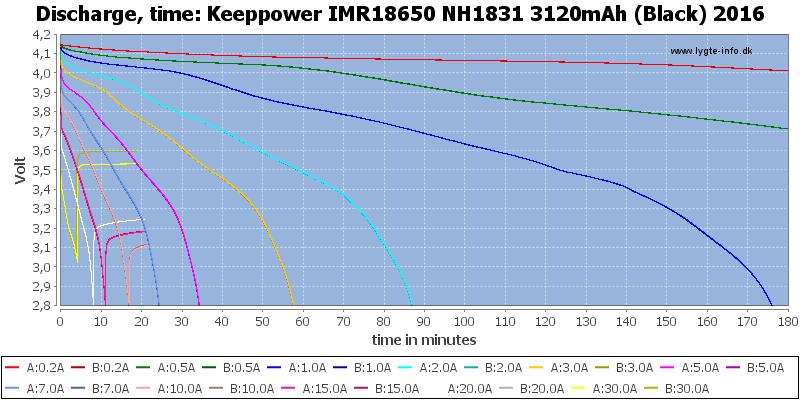 Keeppower%20IMR18650%20NH1831%203120mAh%20(Black)%202016-CapacityTime