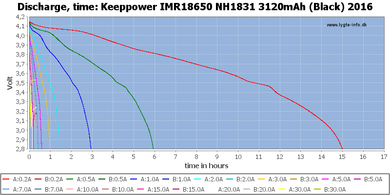 Keeppower%20IMR18650%20NH1831%203120mAh%20(Black)%202016-CapacityTimeHours