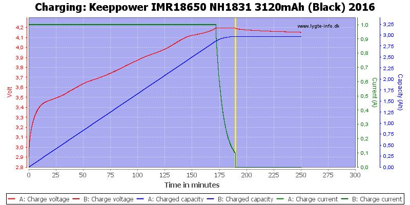 Keeppower%20IMR18650%20NH1831%203120mAh%20(Black)%202016-Charge