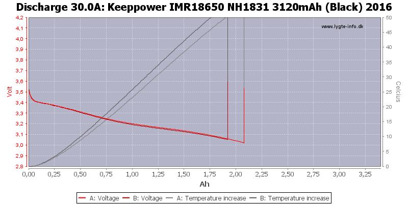 Keeppower%20IMR18650%20NH1831%203120mAh%20(Black)%202016-Temp-30.0