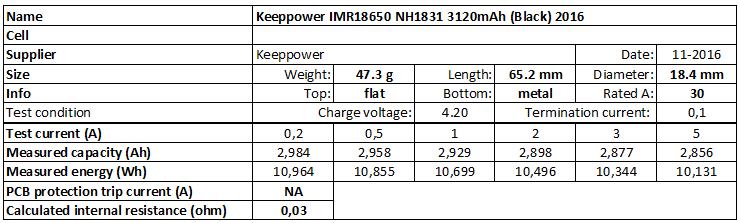 Keeppower%20IMR18650%20NH1831%203120mAh%20(Black)%202016-info