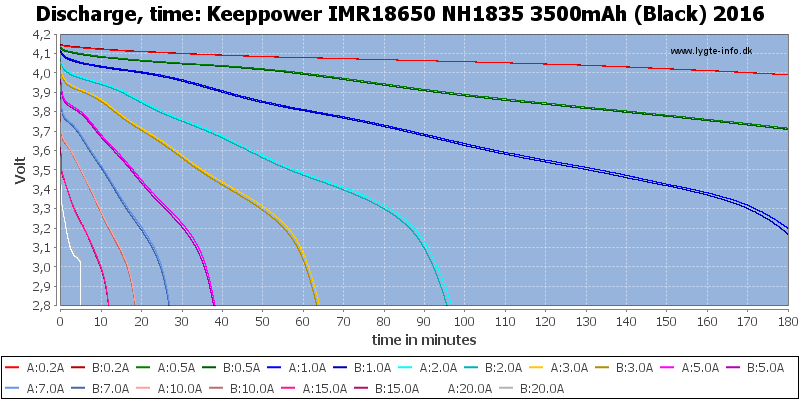 Keeppower%20IMR18650%20NH1835%203500mAh%20(Black)%202016-CapacityTime
