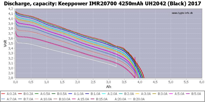 Keeppower%20IMR20700%204250mAh%20UH2042%20(Black)%202017-Capacity